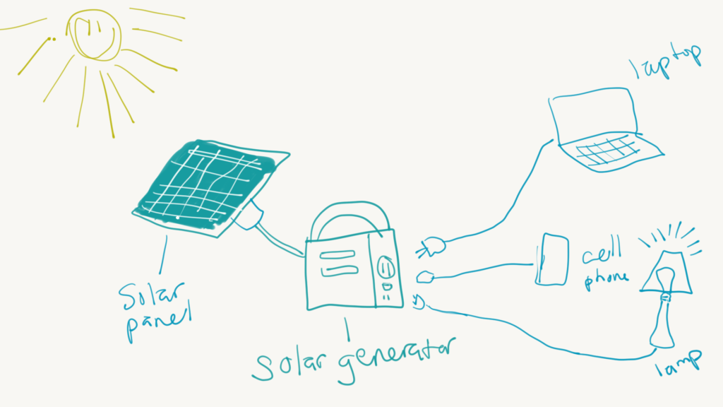 diagram showing how a solar generator works